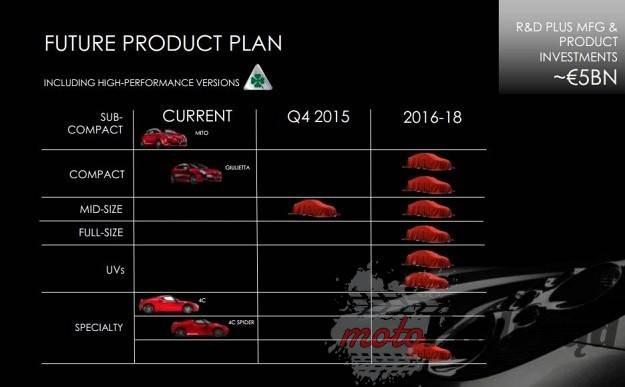 0003890IIC7X5V0D C116 F4 Fiat Chrysler przedstawił pięcioletni plan działania
