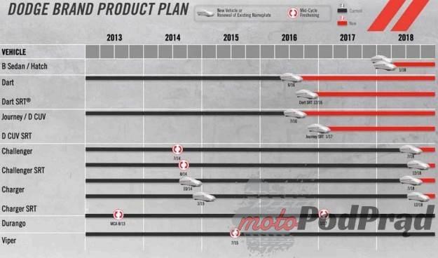 0003890NVP0UC4KI C116 F4 Fiat Chrysler przedstawił pięcioletni plan działania