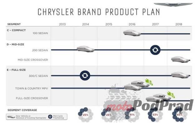 0003890PN05O15NT C116 F4 Fiat Chrysler przedstawił pięcioletni plan działania