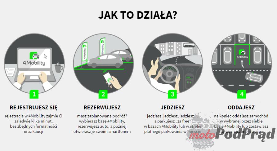 4mobility 4Mobility Car Sharing   wypożycz, pojedź, zostaw, nie przejmuj się niczym