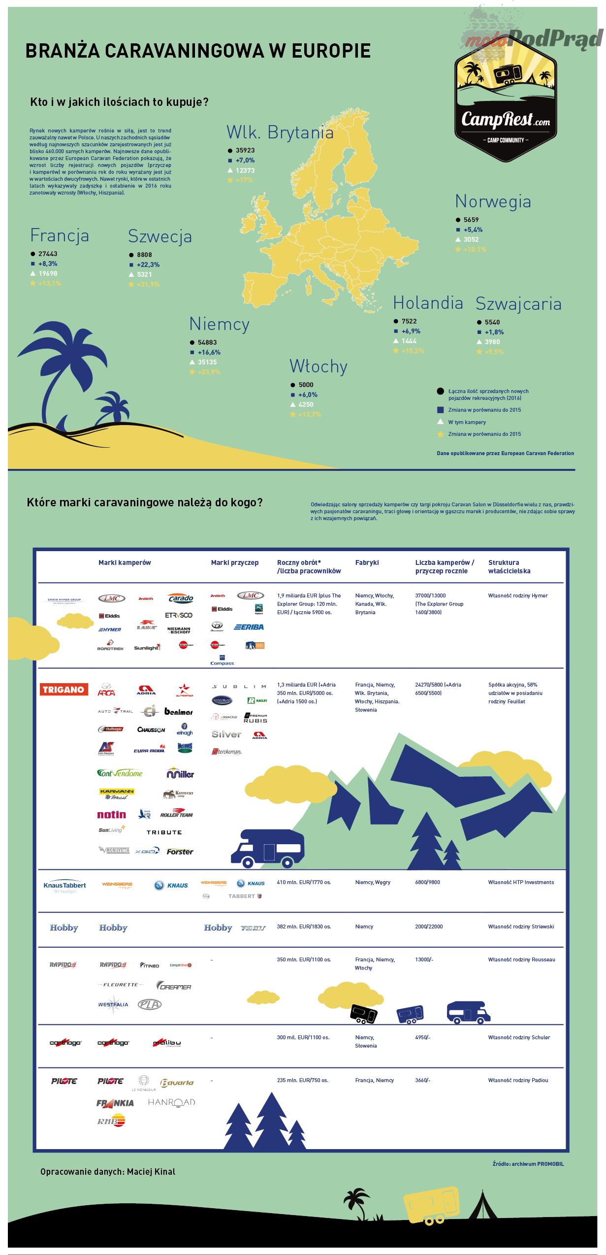 caravaing infografika Kampery i przyczepy – kto jest kim w świecie caravaningu?
