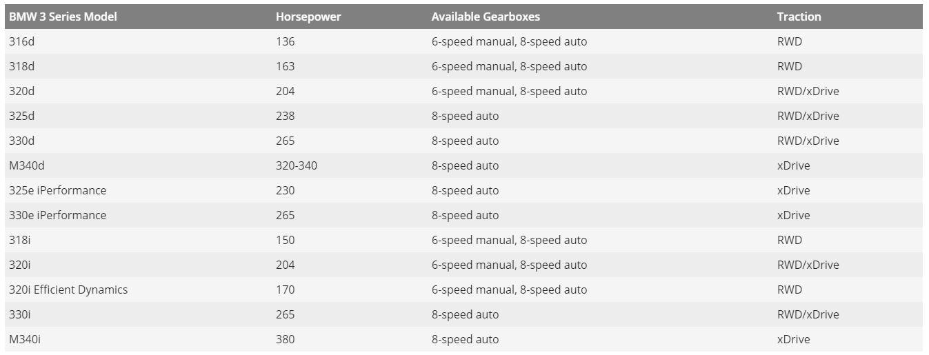 565854 Nowe BMW serii 3   wszystko co o nim wiemy