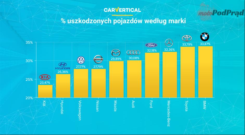 CarVertical 2 2